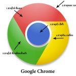 แม้แต่ Google เองก็ยังใช้ LOGO มงคล